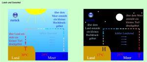 Beschreibung verschiedener Naturphänomene zum Thema Konvektion